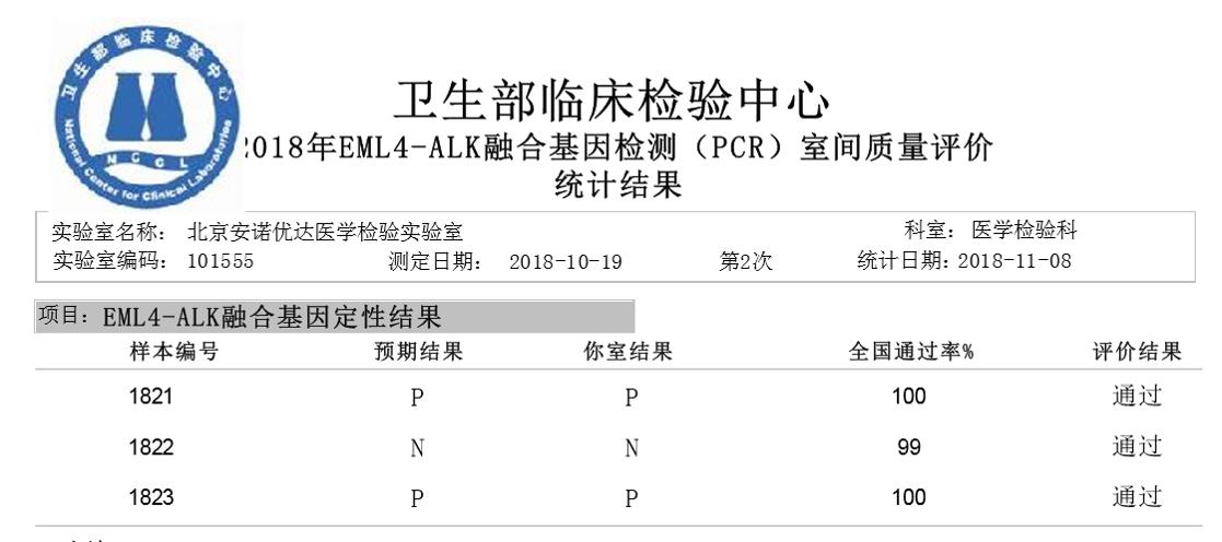 EML4-ALK融合基因检测室间质评