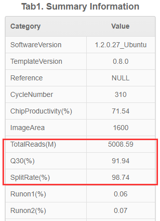 安诺优达DNBSEQ-T7首批测序载片下机报告(节选).png